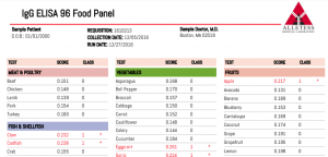 Infusion Health IV Lounge IgG ELISA 96 Food Panel Sample Report
